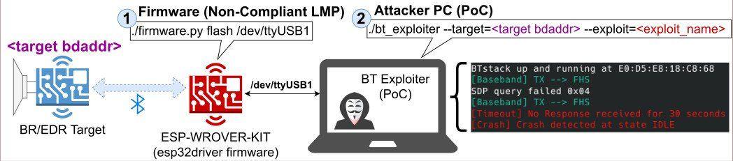 新的蓝牙安全漏洞BrakTooth可能会影响世界10亿台设备的修复路线